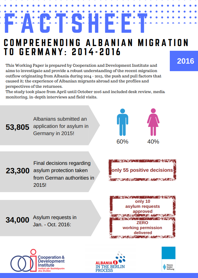 Factsheet Comprehending Albanian migration to Germany: 2014-2016