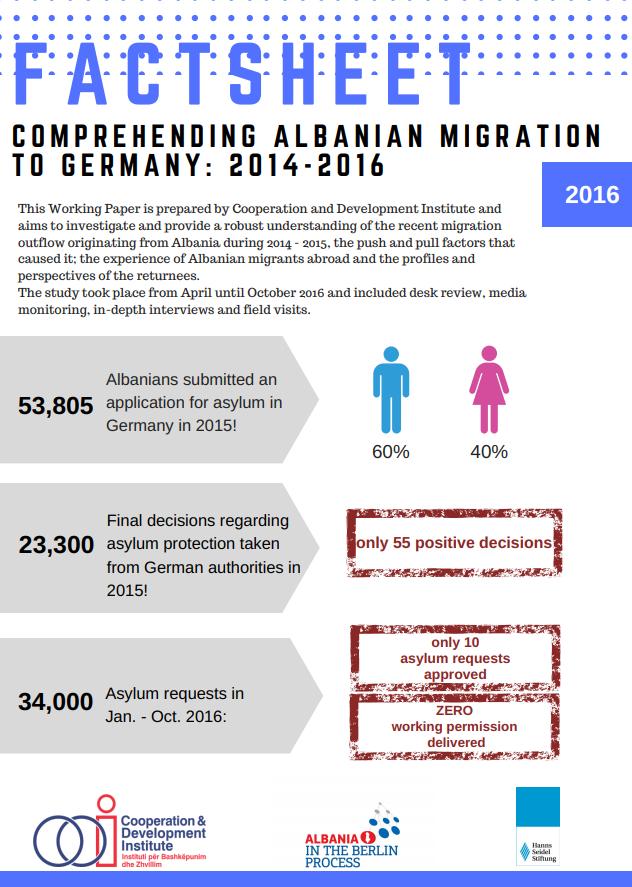Factsheet Comprehending Albanian migration to Germany: 2014-2016